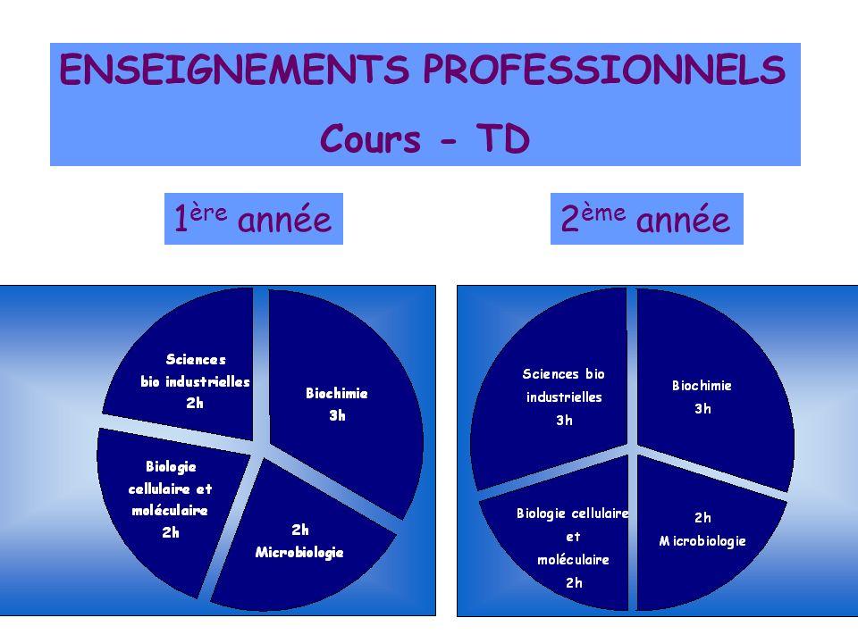 ENSEIGNEMENTS PROFESSIONNELS Travaux pratiques 1 ère année 2 ème année
