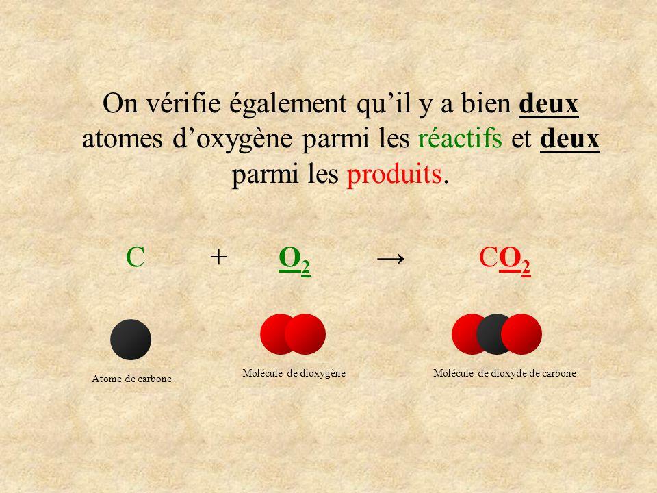 On vérifie également quil y a bien deux atomes doxygène parmi les réactifs et deux parmi les produits. C + O 2 CO 2 Atome de carboneMolécule de dioxyg