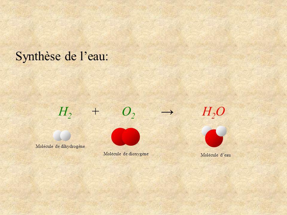 Synthèse de leau: H 2 + O 2 H 2 O Molécule de dihydrogène Molécule de dioxygène Molécule deau