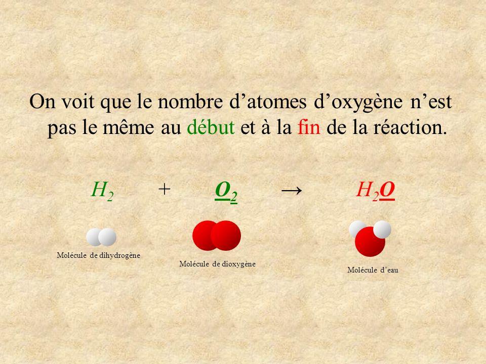 On voit que le nombre datomes doxygène nest pas le même au début et à la fin de la réaction. H 2 + O 2 H 2 O Molécule de dihydrogène Molécule de dioxy