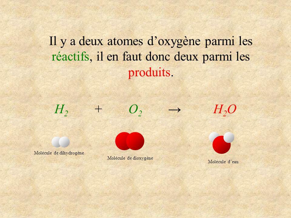 Il y a deux atomes doxygène parmi les réactifs, il en faut donc deux parmi les produits. H 2 + O 2 H 2 O Molécule de dihydrogène Molécule de dioxygène