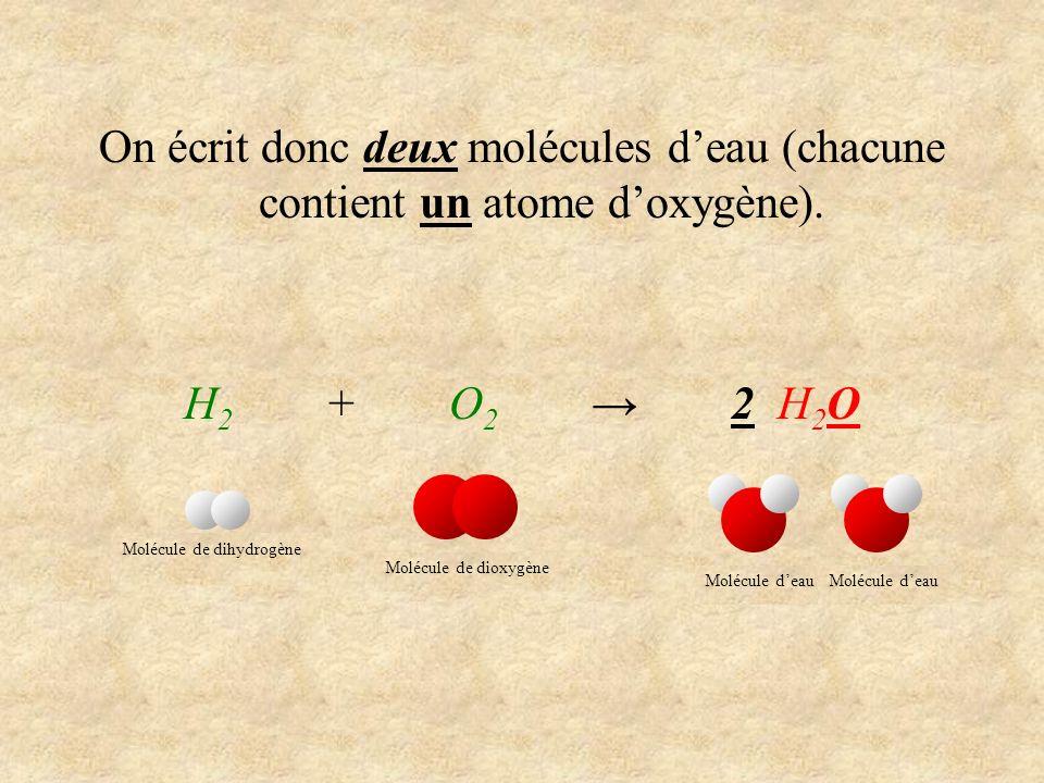 On écrit donc deux molécules deau (chacune contient un atome doxygène). H 2 + O 2 2 H 2 O Molécule de dihydrogène Molécule de dioxygène Molécule deau