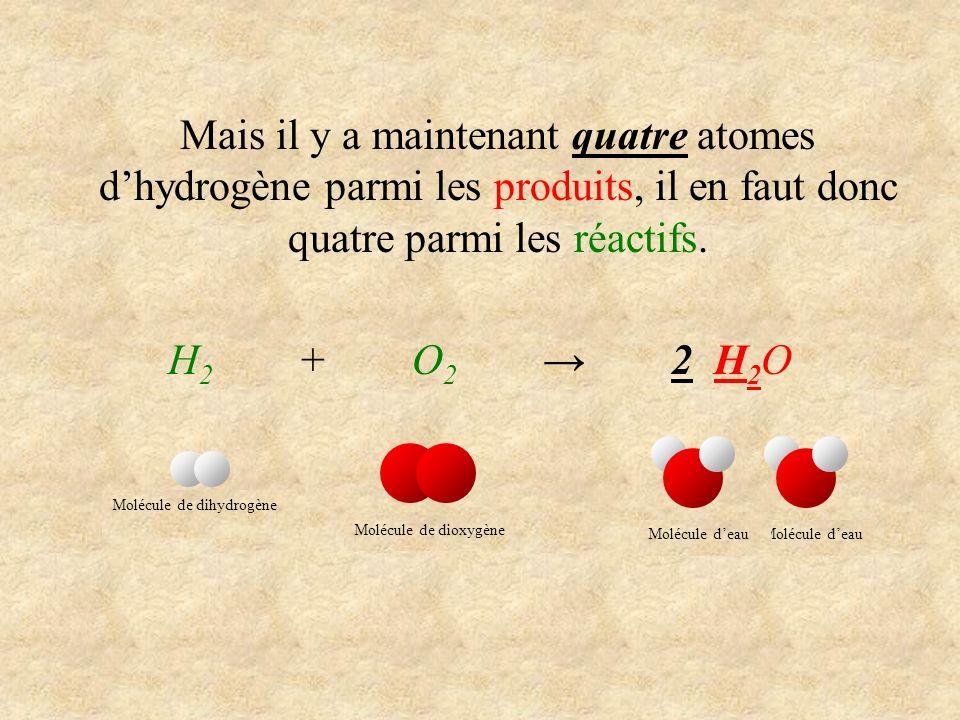 Mais il y a maintenant quatre atomes dhydrogène parmi les produits, il en faut donc quatre parmi les réactifs. H 2 + O 2 2 H 2 O Molécule de dihydrogè