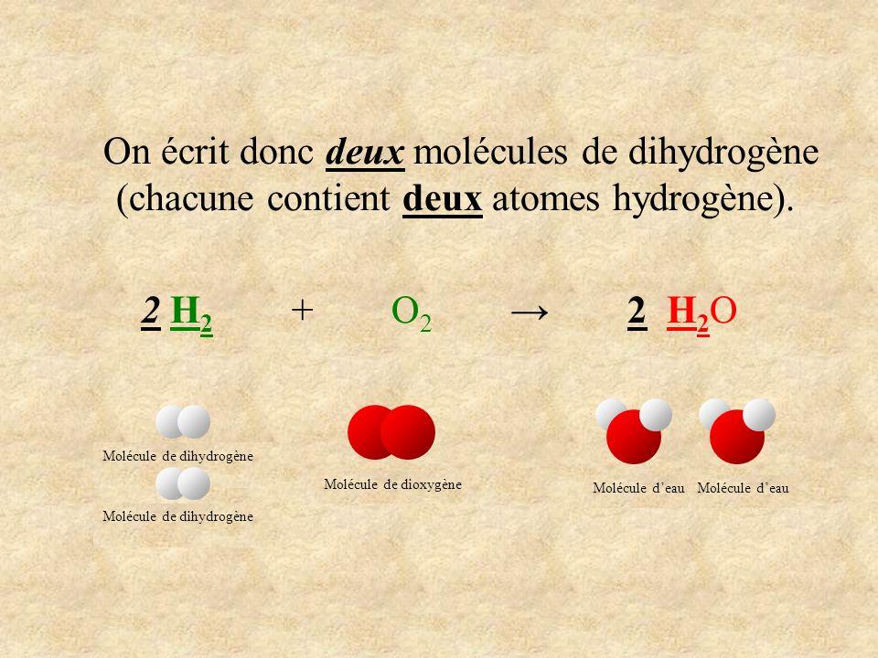 On écrit donc deux molécules de dihydrogène (chacune contient deux atomes hydrogène). 2 H 2 + O 2 2 H 2 O Molécule de dihydrogène Molécule de dioxygèn