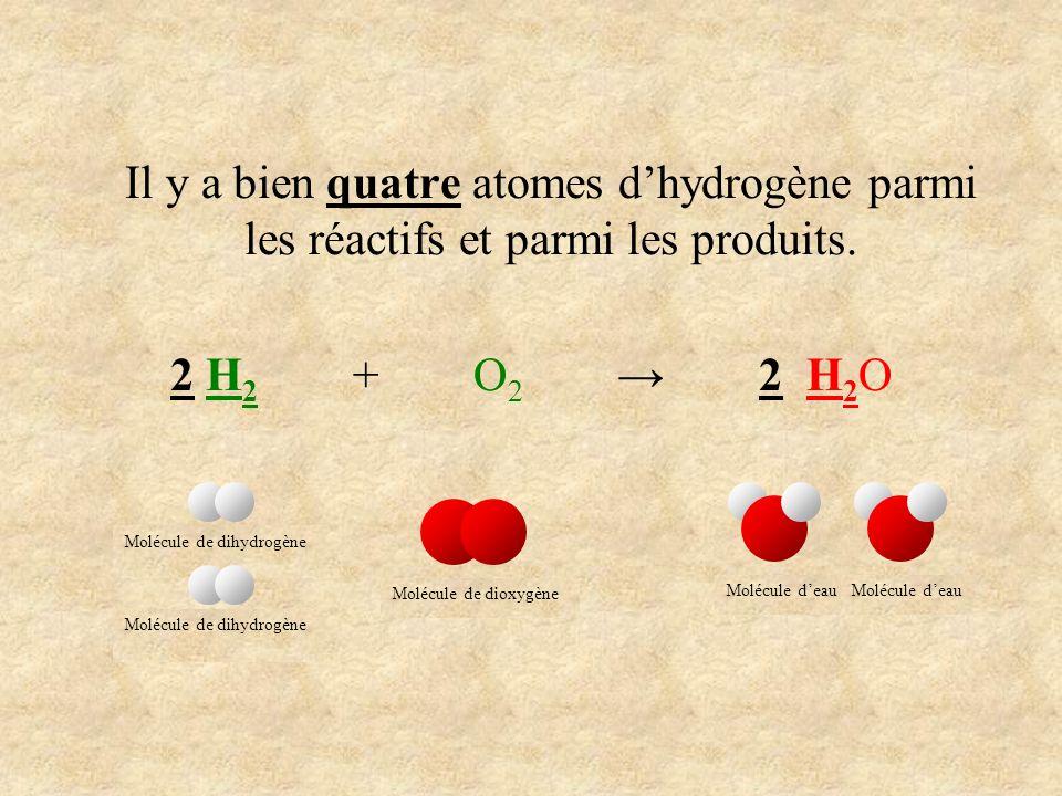 Il y a bien quatre atomes dhydrogène parmi les réactifs et parmi les produits. 2 H 2 + O 2 2 H 2 O Molécule de dihydrogène Molécule de dioxygène Moléc