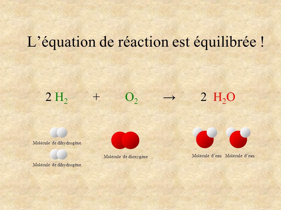Léquation de réaction est équilibrée ! 2 H 2 + O 2 2 H 2 O Molécule de dihydrogène Molécule de dioxygène Molécule deau Molécule de dihydrogène Molécul