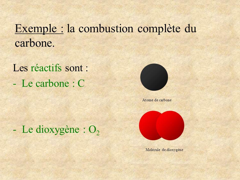 Exemple : la combustion complète du carbone. Les réactifs sont : - Le carbone : C -Le dioxygène : O 2 Atome de carbone Molécule de dioxygène