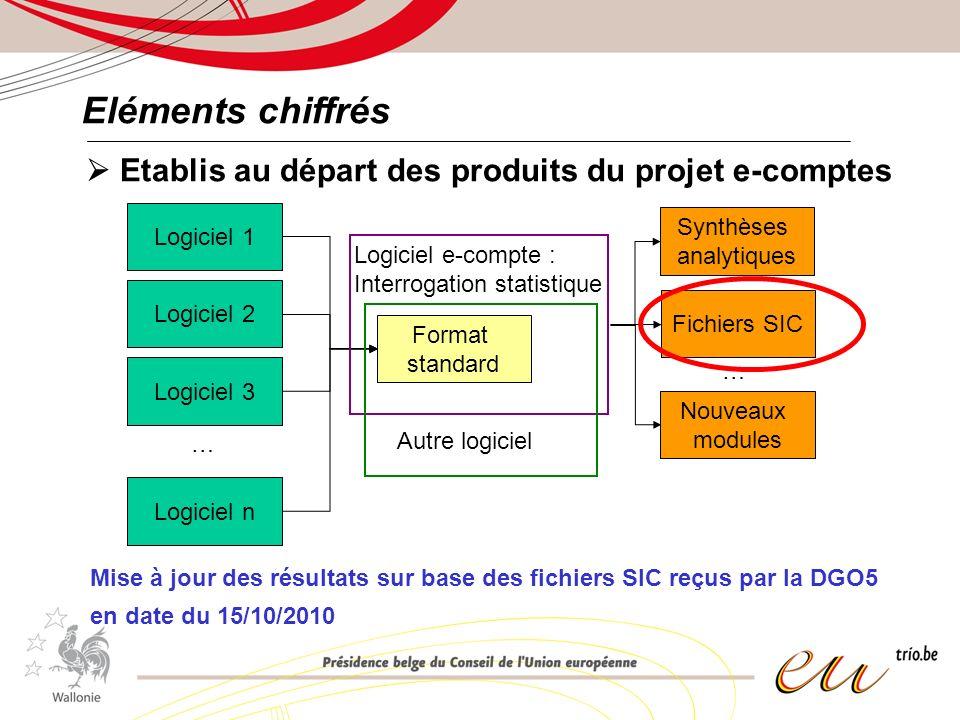 Eléments chiffrés Répartition des communes et CPAS échantillonnés en fonction de leur résultat budgétaire en comptabilité SEC95 Source : DGO5