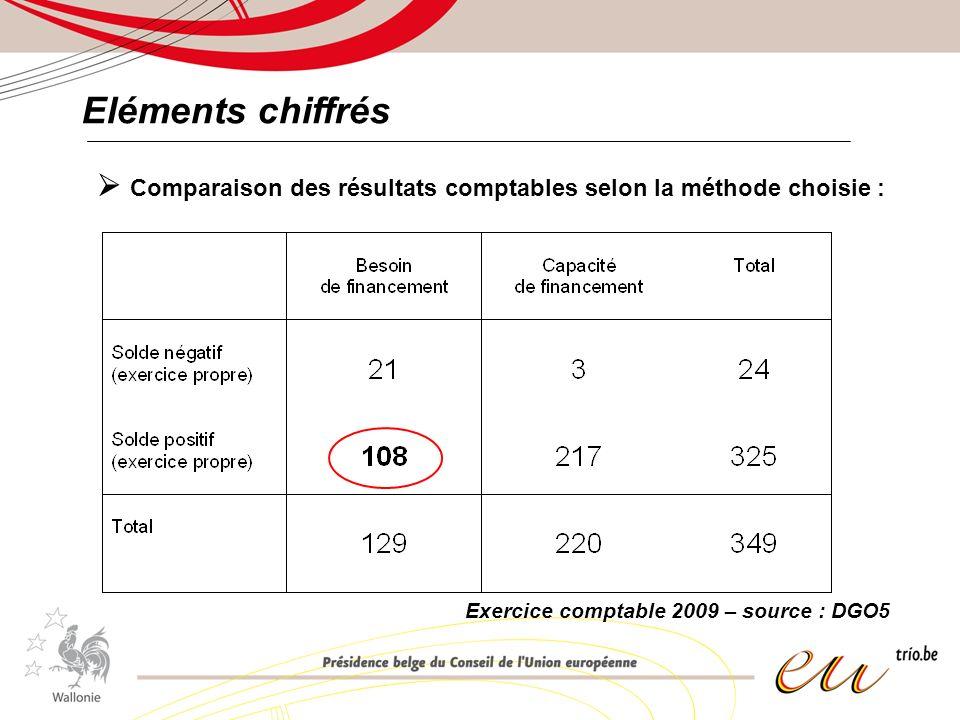 Eléments chiffrés Comparaison des résultats comptables selon la méthode choisie : Exercice comptable 2009 – source : DGO5