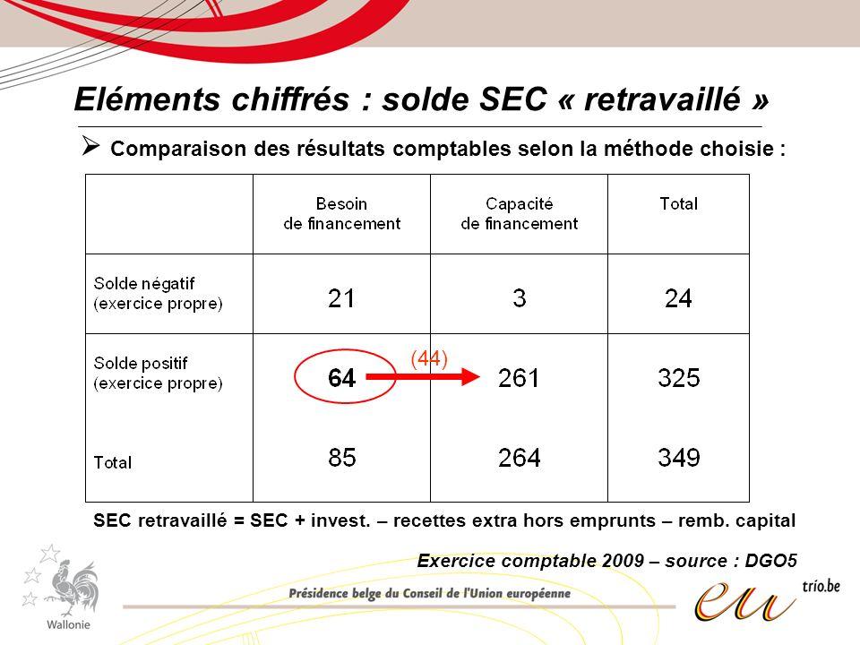 Eléments chiffrés : solde SEC « retravaillé » Comparaison des résultats comptables selon la méthode choisie : SEC retravaillé = SEC + invest.