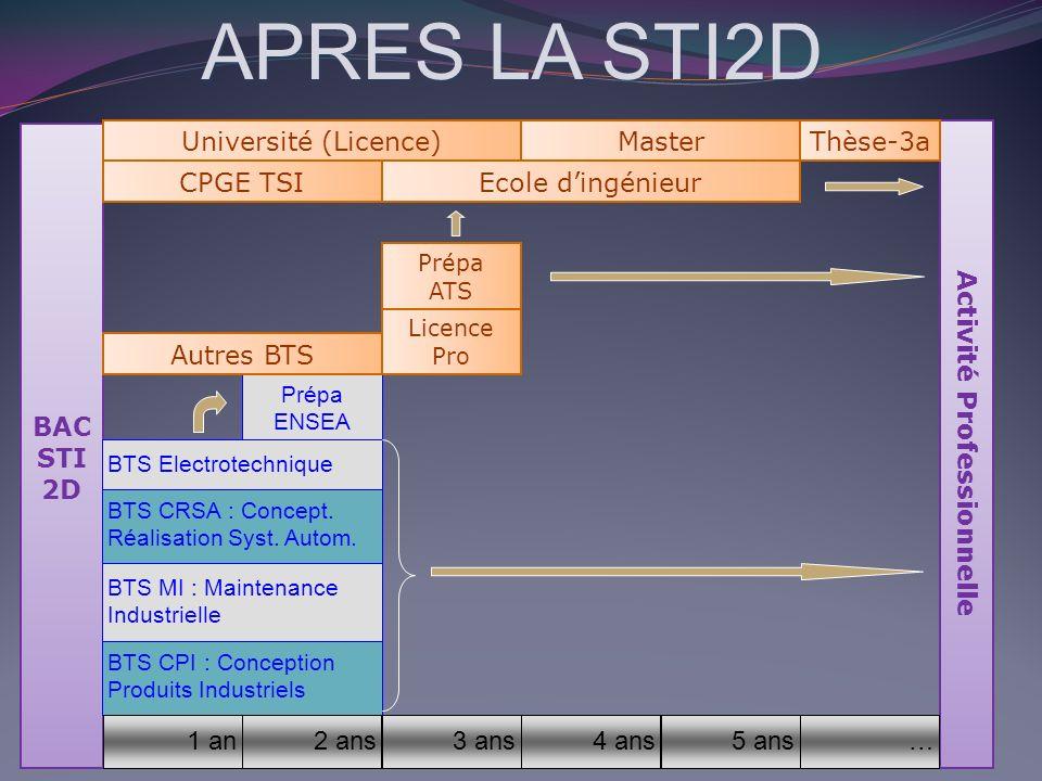 Prépa ENSEA APRES LA STI2D BAC STI 2D BTS CRSA : Concept.Réalisation Syst. Autom. 12 BTS CPI : ConceptionProduits Industriels BTS MI : MaintenanceIndu