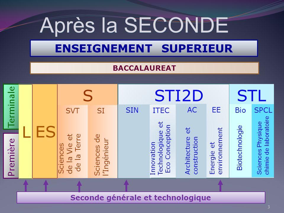 Après la SECONDE BACCALAUREAT Seconde générale et technologique Terminale Première ENSEIGNEMENT SUPERIEUR Systèmes dInformation et Numérique STI2D Sys