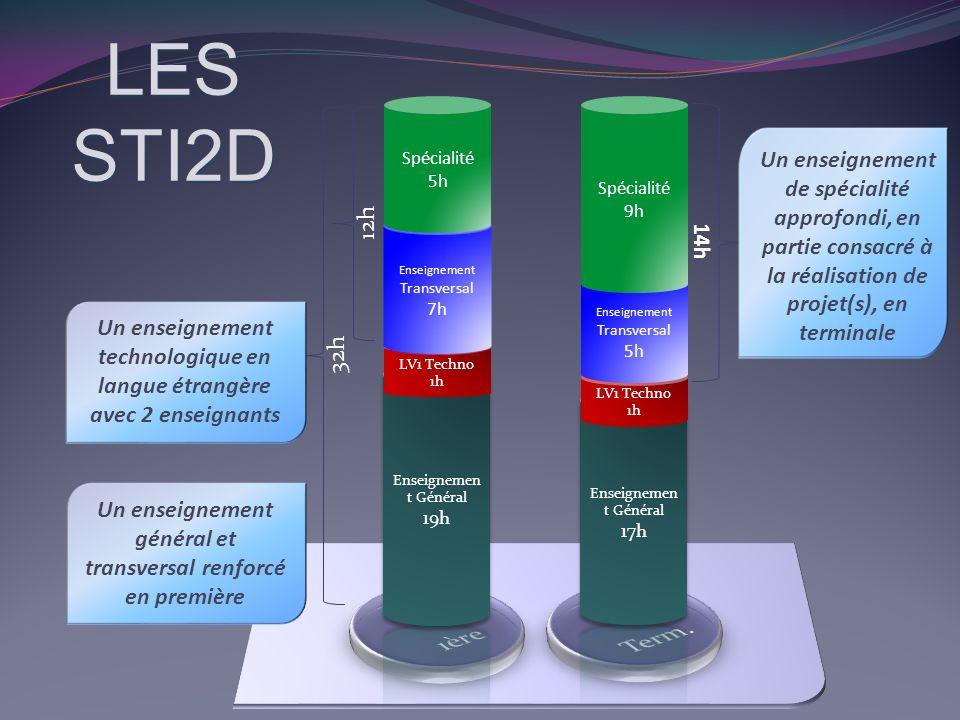 LES STI2D Innovation Technologique et Eco- Conception (ITEC) Technologies relatives à la structure et à la matière Prise en compte des contraintes techniques, économiques et environnementales