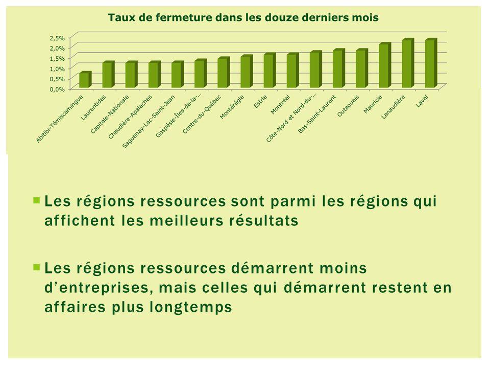 Les régions ressources sont parmi les régions qui affichent les meilleurs résultats Les régions ressources démarrent moins dentreprises, mais celles qui démarrent restent en affaires plus longtemps