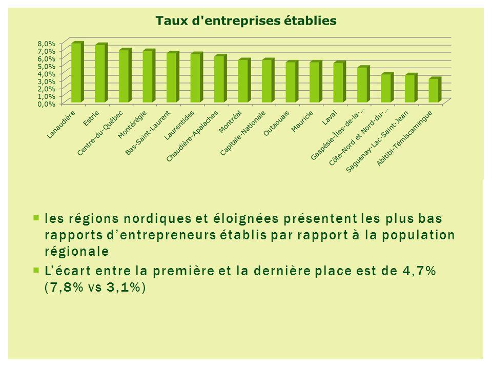 les régions nordiques et éloignées présentent les plus bas rapports dentrepreneurs établis par rapport à la population régionale Lécart entre la première et la dernière place est de 4,7% (7,8% vs 3,1%)