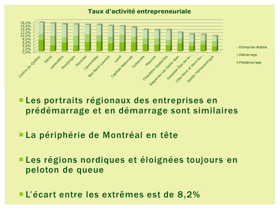 Les portraits régionaux des entreprises en prédémarrage et en démarrage sont similaires La périphérie de Montréal en tête Les régions nordiques et éloignées toujours en peloton de queue Lécart entre les extrêmes est de 8,2%