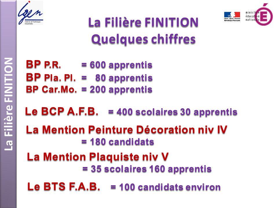La Filière FINITION Quelques chiffres BP P.R.= 600 apprentis BP Pla. Pl.= 80 apprentis BP Car.Mo.= 200 apprentis Le BCP A.F.B. = 400 scolaires 30 appr