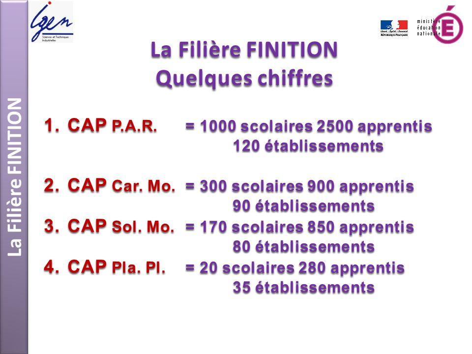 La Filière FINITION Quelques chiffres 1.CAP P.A.R.= 1000 scolaires 2500 apprentis 120 établissements 2.CAP Car. Mo.= 300 scolaires 900 apprentis 90 ét