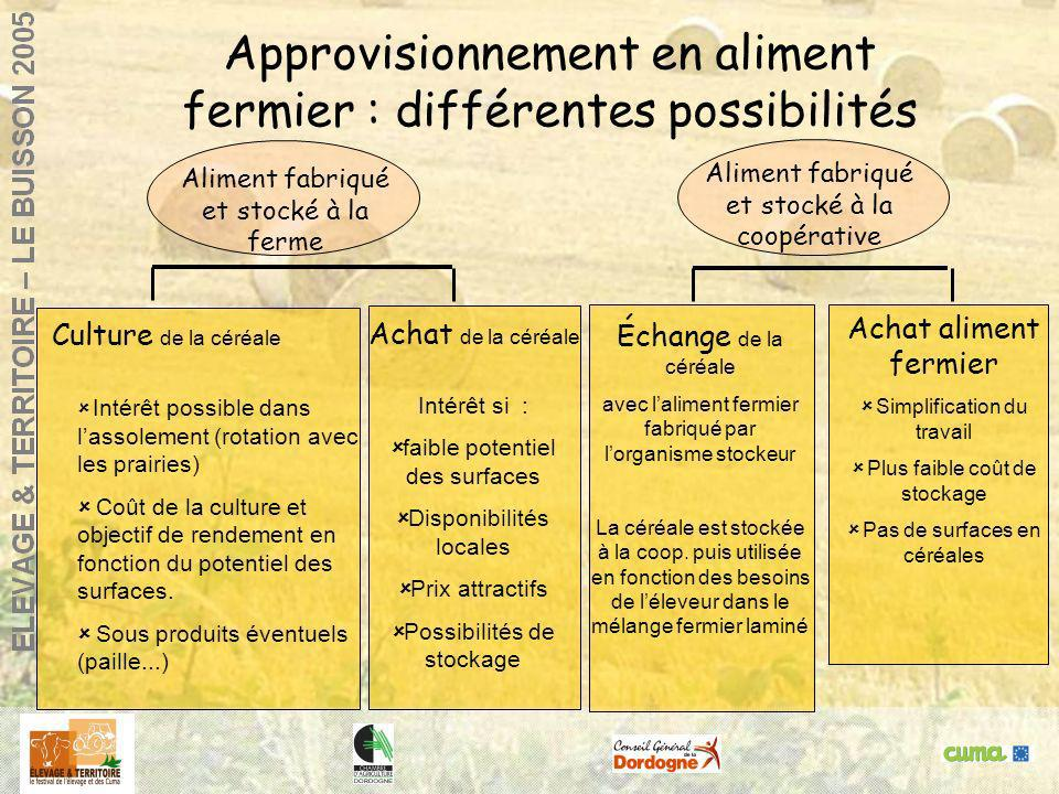Agneaux de bergerie : réussir la finitionGlane, 14 / 12/ 2000 Approvisionnement en aliment fermier : différentes possibilités Culture de la céréale In