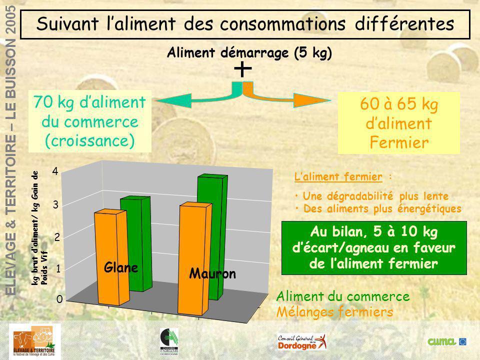 Agneaux de bergerie : réussir la finitionGlane, 14 / 12/ 2000 Laliment fermier : Une dégradabilité plus lente Des aliments plus énergétiques Aliment d