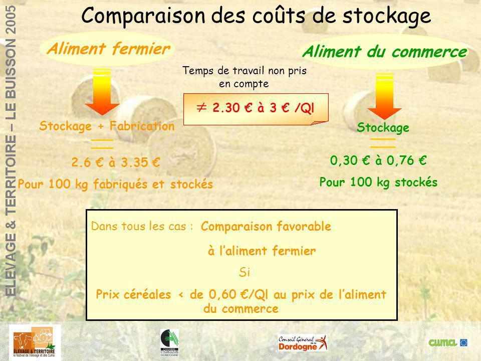 Agneaux de bergerie : réussir la finitionGlane, 14 / 12/ 2000 Dans tous les cas : Comparaison favorable à laliment fermier Si Prix céréales < de 0,60