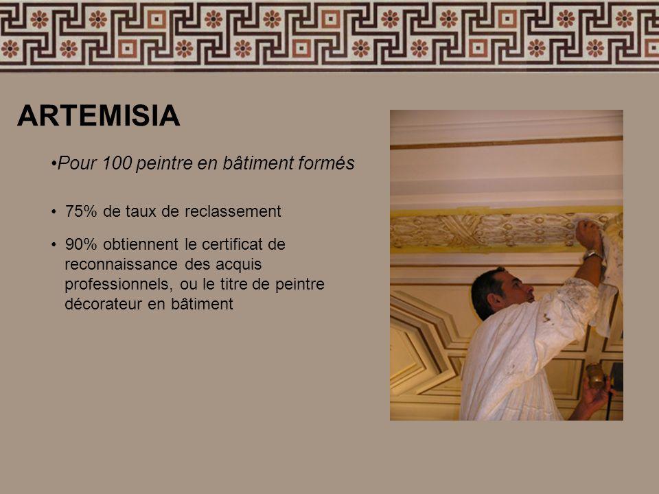 ARTEMISIA Pour 100 peintre en bâtiment formés 75% de taux de reclassement 90% obtiennent le certificat de reconnaissance des acquis professionnels, ou