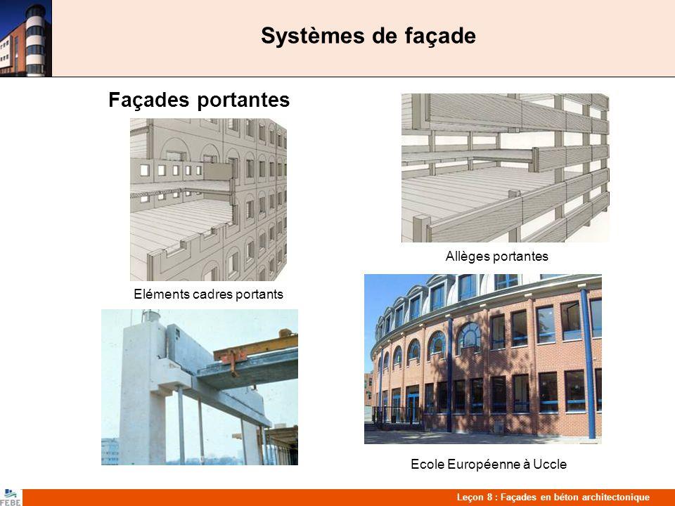 Leçon 8 : Façades en béton architectonique Systèmes de façade Façades portantes Allèges portantes Eléments cadres portants Ecole Européenne à Uccle
