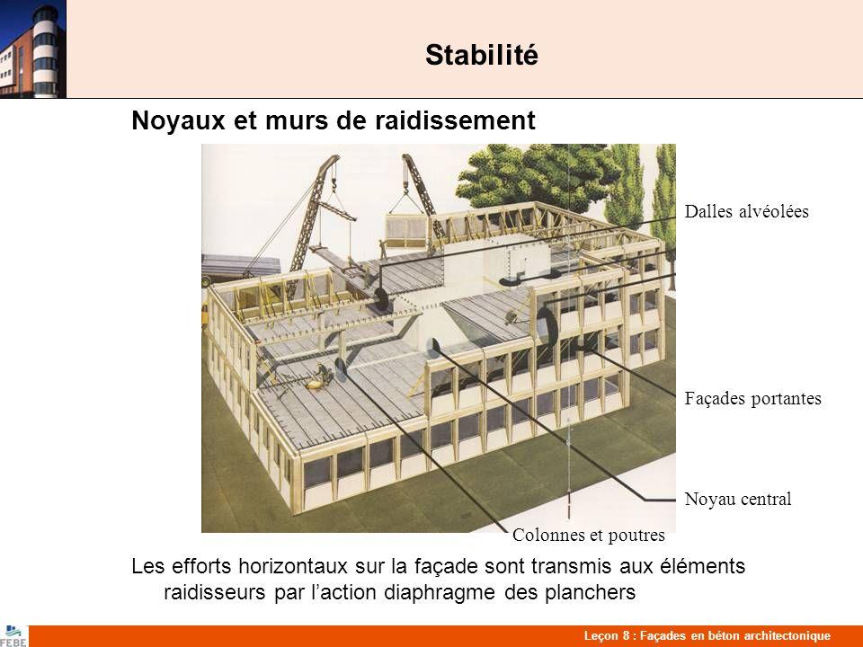 Leçon 8 : Façades en béton architectonique Stabilité Noyaux et murs de raidissement Les efforts horizontaux sur la façade sont transmis aux éléments raidisseurs par laction diaphragme des planchers Dalles alvéolées Noyau central Façades portantes Colonnes et poutres