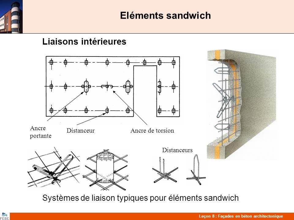 Leçon 8 : Façades en béton architectonique Eléments sandwich Liaisons intérieures Systèmes de liaison typiques pour éléments sandwich Ancre portante DistanceurAncre de torsion Distanceurs