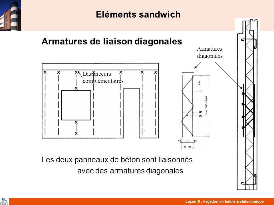 Leçon 8 : Façades en béton architectonique Eléments sandwich Armatures de liaison diagonales Les deux panneaux de béton sont liaisonnés avec des armatures diagonales Distanceurs complémentaires Armatures diagonales