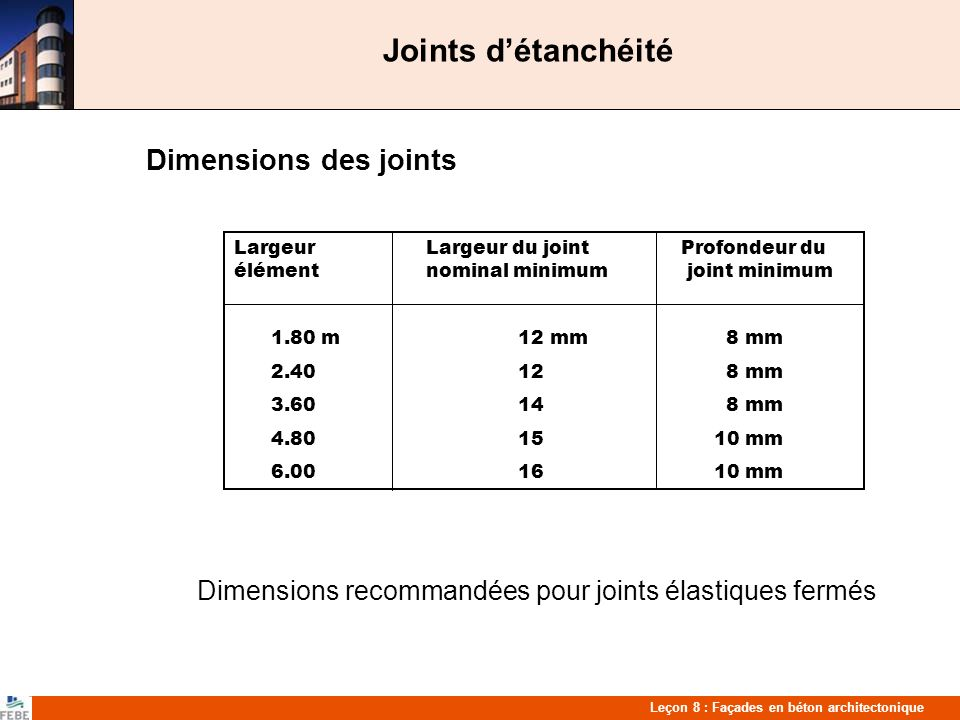 Leçon 8 : Façades en béton architectonique Joints détanchéité Dimensions des joints Dimensions recommandées pour joints élastiques fermés Largeur Largeur du joint Profondeur du élémentnominal minimum joint minimum 1.80 m 12 mm 8 mm 2.40 12 8 mm 3.60 14 8 mm 4.80 1510 mm 6.00 1610 mm