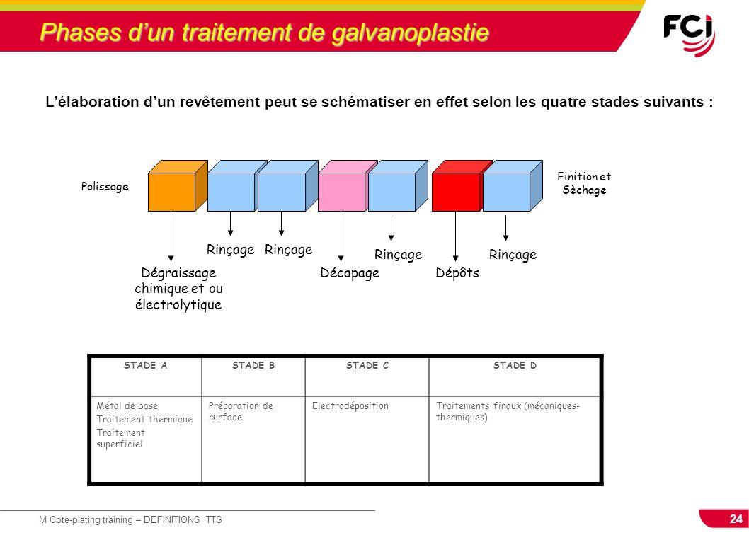24 M Cote-plating training – DEFINITIONS TTS Phases dun traitement de galvanoplastie Dégraissage chimique et ou électrolytique Rinçage Décapage Rinçag
