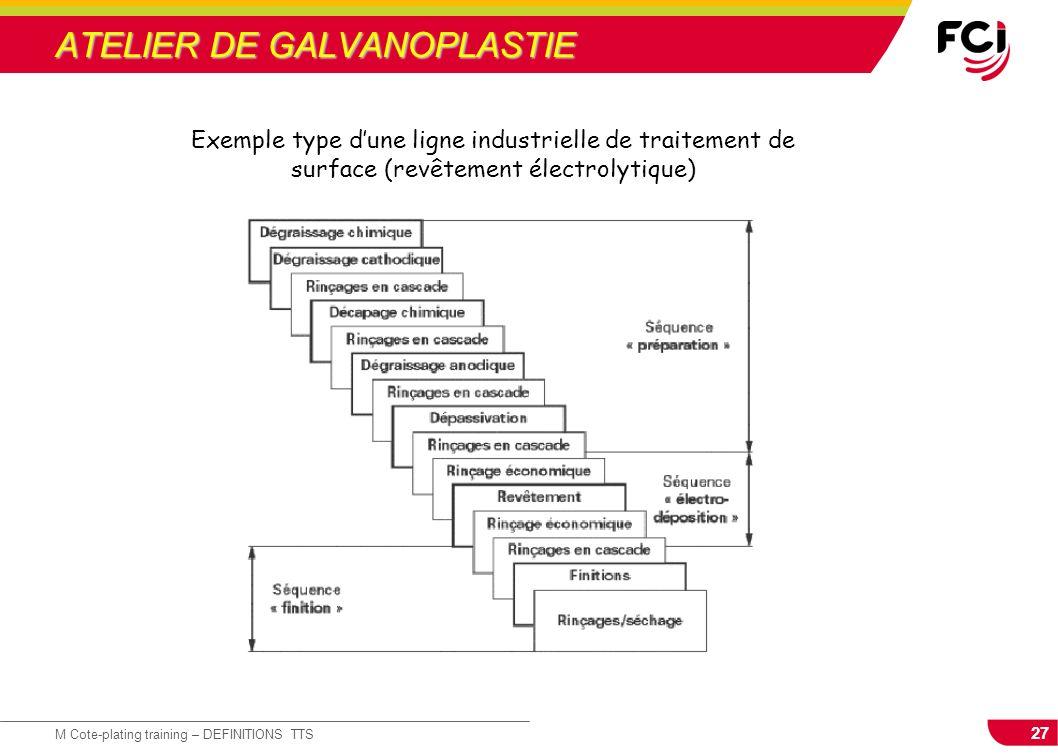 27 M Cote-plating training – DEFINITIONS TTS ATELIER DE GALVANOPLASTIE Exemple type dune ligne industrielle de traitement de surface (revêtement élect