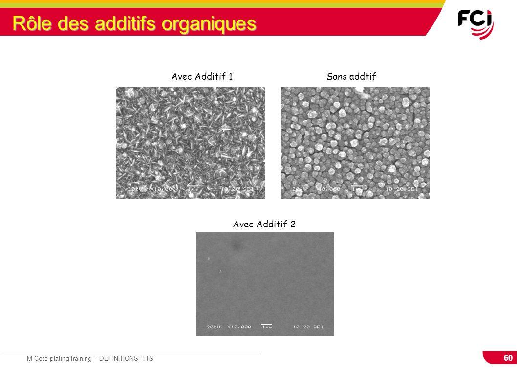 60 M Cote-plating training – DEFINITIONS TTS Rôle des additifs organiques Sans addtifAvec Additif 1 Avec Additif 2
