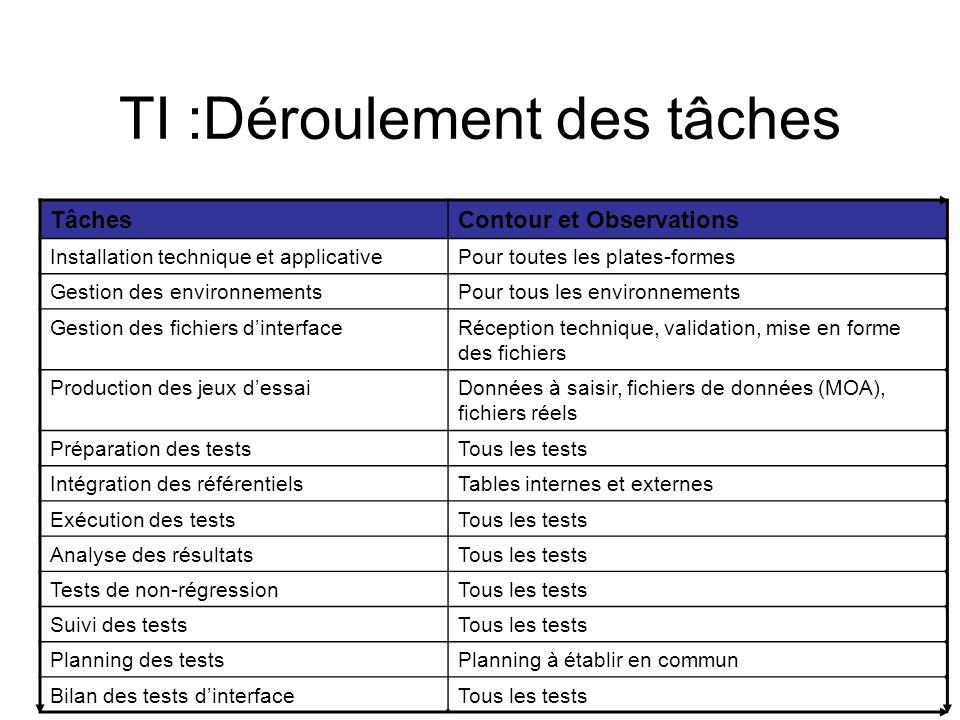 TI :Déroulement des tâches TâchesContour et Observations Installation technique et applicativePour toutes les plates-formes Gestion des environnements