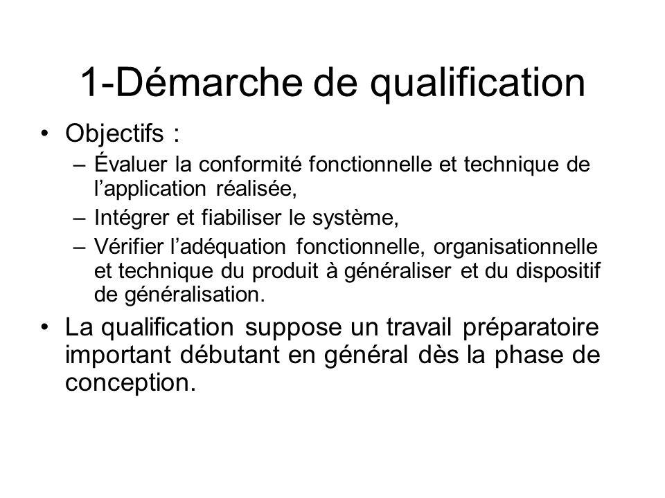 1-Démarche de qualification Objectifs : –Évaluer la conformité fonctionnelle et technique de lapplication réalisée, –Intégrer et fiabiliser le système