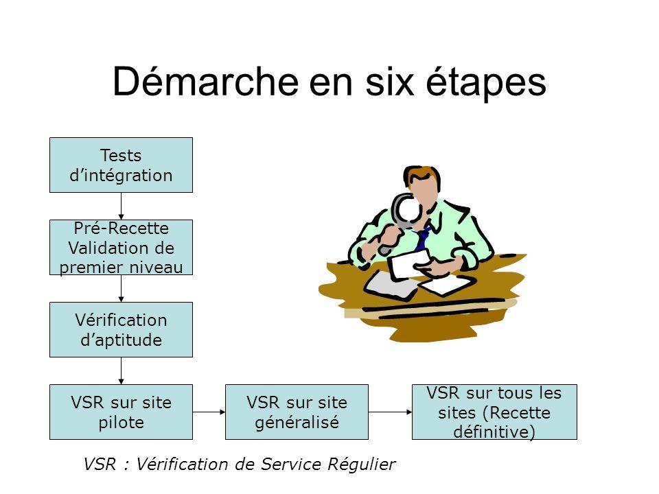 Démarche en six étapes Tests dintégration Pré-Recette Validation de premier niveau Vérification daptitude VSR sur site pilote VSR sur site généralisé VSR sur tous les sites (Recette définitive) VSR : Vérification de Service Régulier