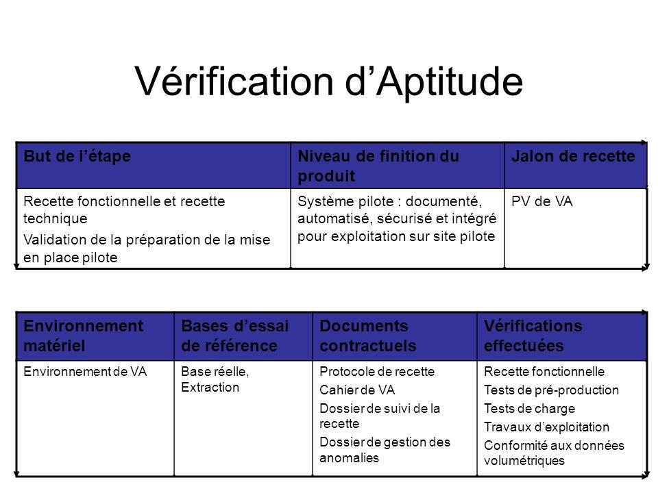 Vérification dAptitude But de létapeNiveau de finition du produit Jalon de recette Recette fonctionnelle et recette technique Validation de la prépara