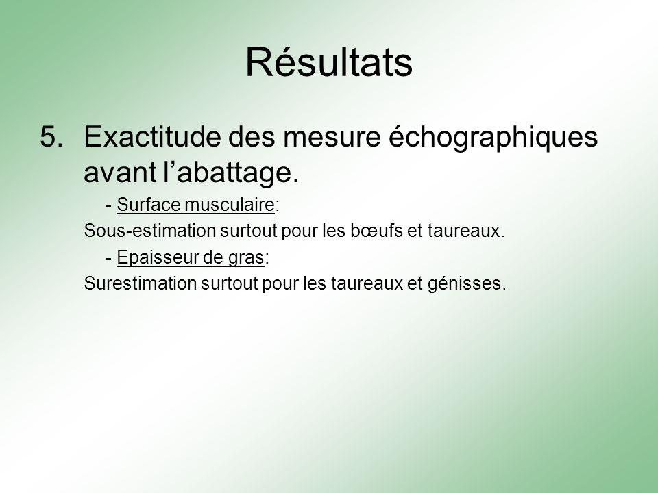 Résultats 5.Exactitude des mesure échographiques avant labattage. - Surface musculaire: Sous-estimation surtout pour les bœufs et taureaux. - Epaisseu