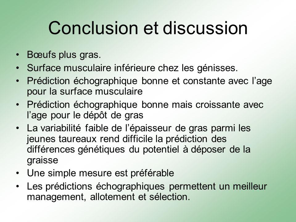 Conclusion et discussion Bœufs plus gras. Surface musculaire inférieure chez les génisses. Prédiction échographique bonne et constante avec lage pour