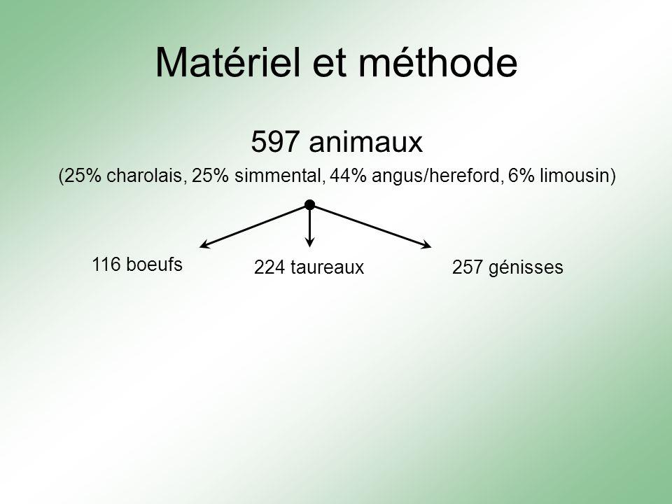 Matériel et méthode 597 animaux (25% charolais, 25% simmental, 44% angus/hereford, 6% limousin) 116 boeufs 224 taureaux257 génisses