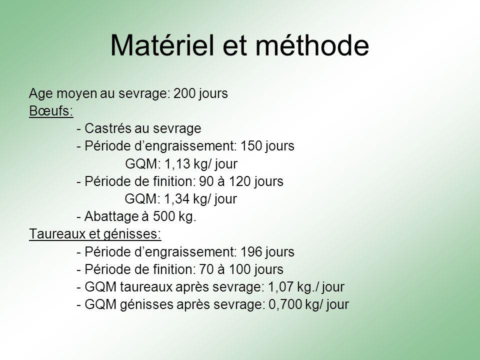 Matériel et méthode Age moyen au sevrage: 200 jours Bœufs: - Castrés au sevrage - Période dengraissement: 150 jours GQM: 1,13 kg/ jour - Période de fi