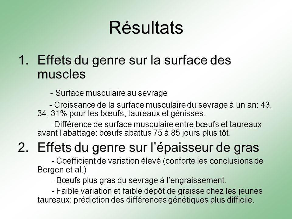 Résultats 1.Effets du genre sur la surface des muscles - Surface musculaire au sevrage - Croissance de la surface musculaire du sevrage à un an: 43, 34, 31% pour les bœufs, taureaux et génisses.