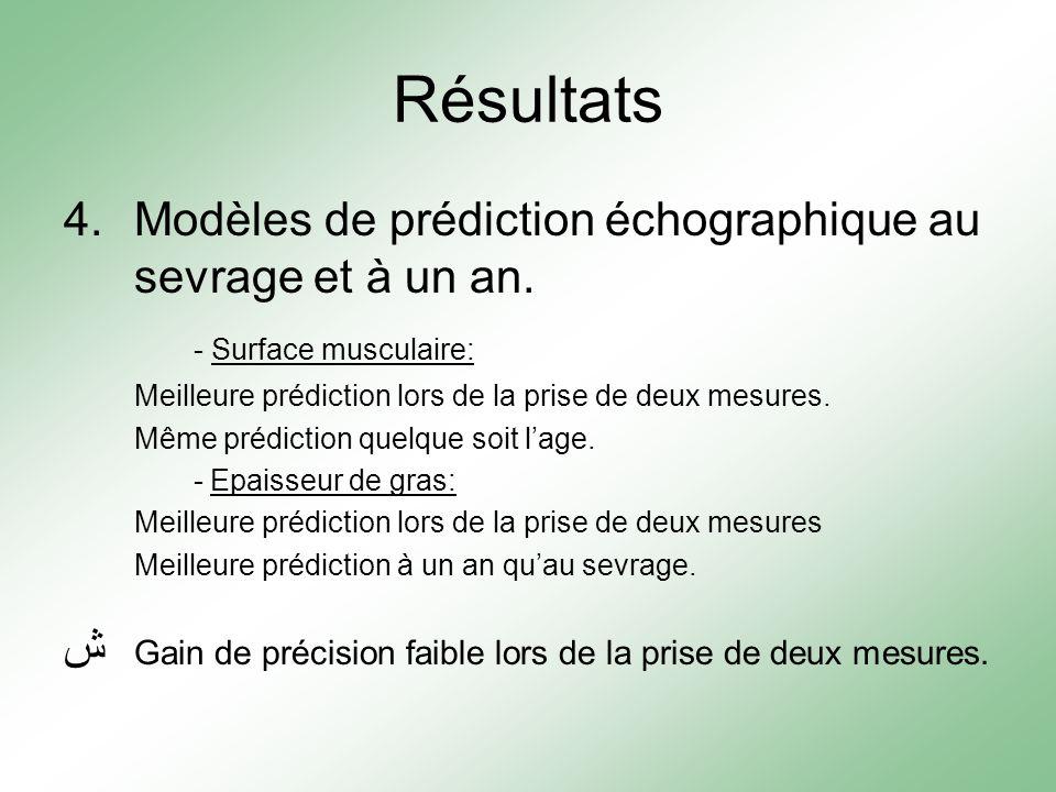 Résultats 4.Modèles de prédiction échographique au sevrage et à un an. - Surface musculaire: Meilleure prédiction lors de la prise de deux mesures. Mê