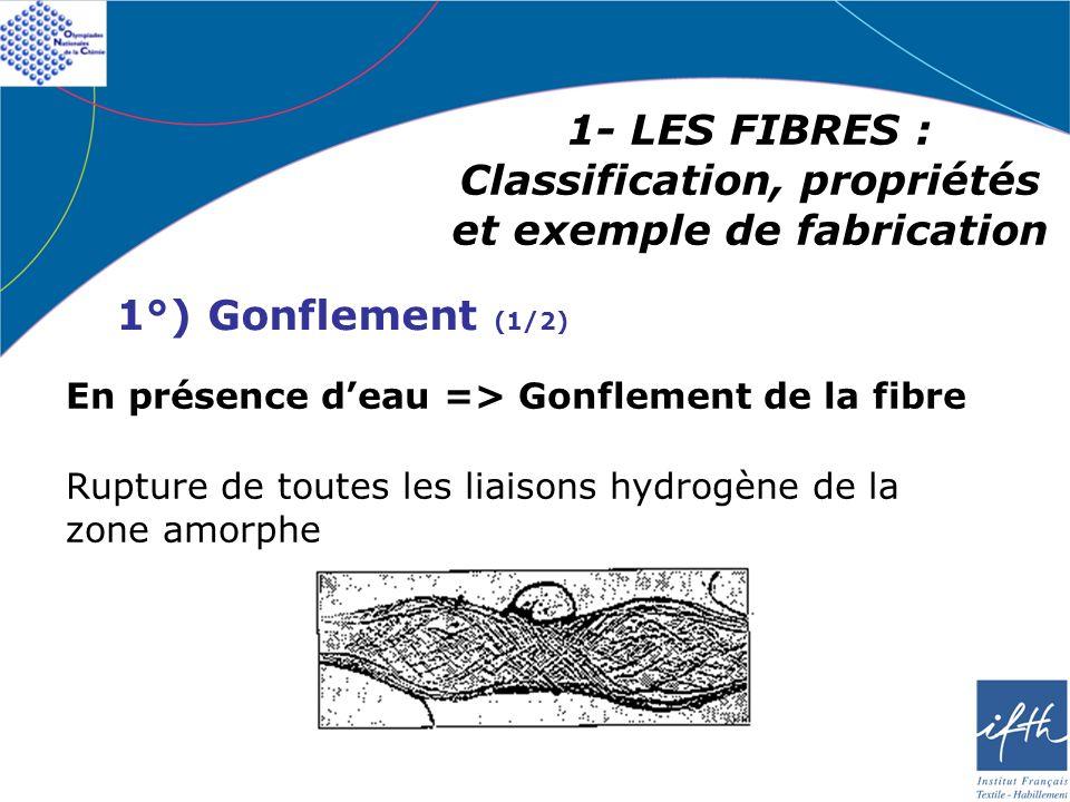 1- LES FIBRES : Classification, propriétés et exemple de fabrication 1°) Gonflement (1/2) En présence deau => Gonflement de la fibre Rupture de toutes
