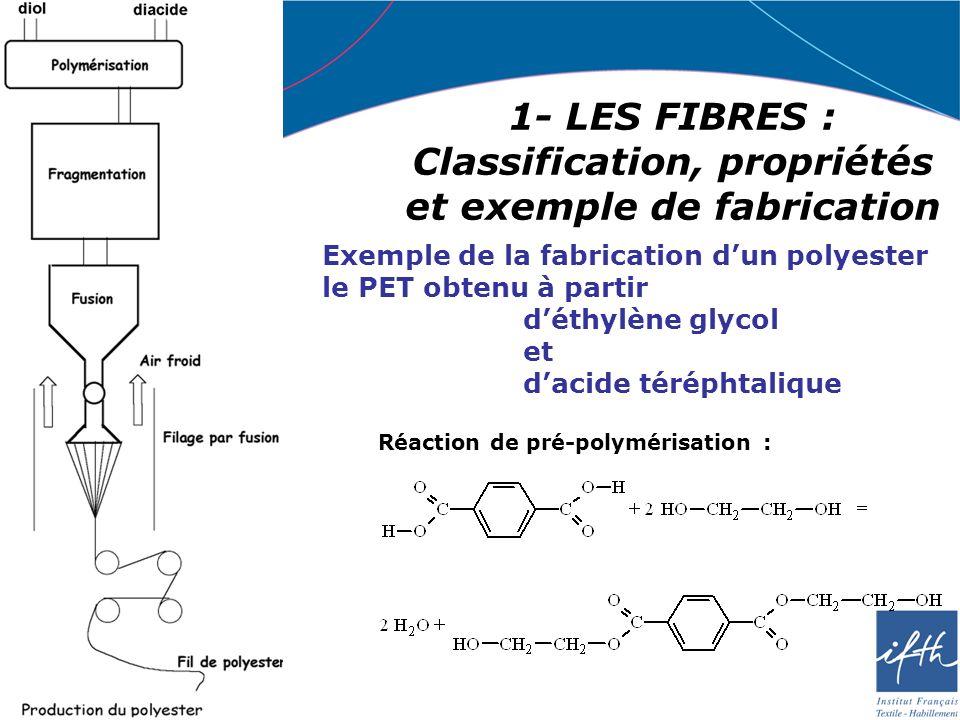 1- LES FIBRES : Classification, propriétés et exemple de fabrication Exemple de la fabrication dun polyester le PET obtenu à partir déthylène glycol e
