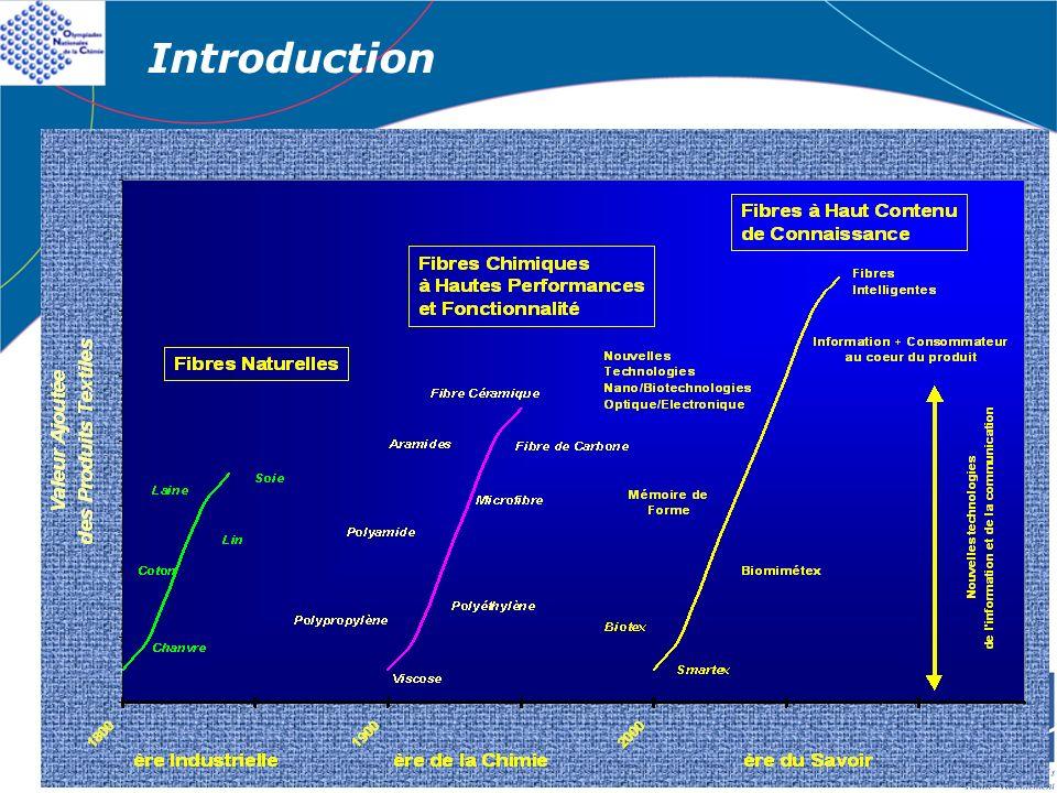 1- LES FIBRES : Classification, propriétés et exemple de fabrication 1°) Gonflement (1/2) En présence deau => Gonflement de la fibre Rupture de toutes les liaisons hydrogène de la zone amorphe