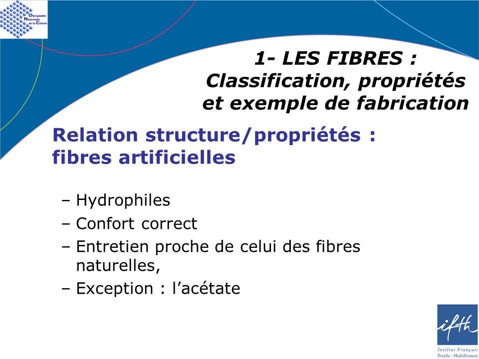 1- LES FIBRES : Classification, propriétés et exemple de fabrication Relation structure/propriétés : fibres synthétiques –Plutôt hydrophobes –Peu de confort –Entretien facilité
