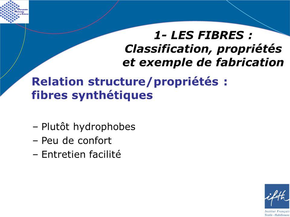 1- LES FIBRES : Classification, propriétés et exemple de fabrication Relation structure/propriétés : fibres synthétiques –Plutôt hydrophobes –Peu de c