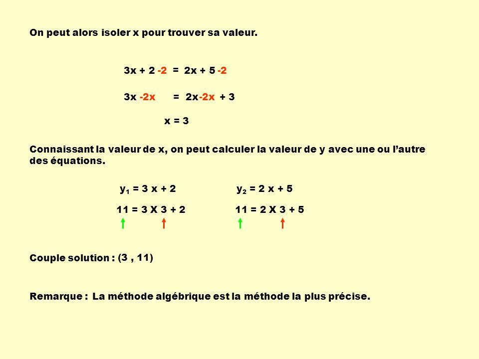 On peut alors isoler x pour trouver sa valeur. 3x + 2 = 2x + 5-2 3x = 2x + 3-2x x = 3 Connaissant la valeur de x, on peut calculer la valeur de y avec